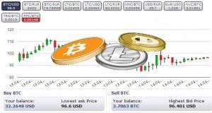 bitcoinlitecoindogecoin