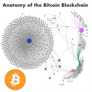 blockchainvalue