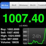 Bitcoin Tops $1,000 Again on Adoption by Zynga